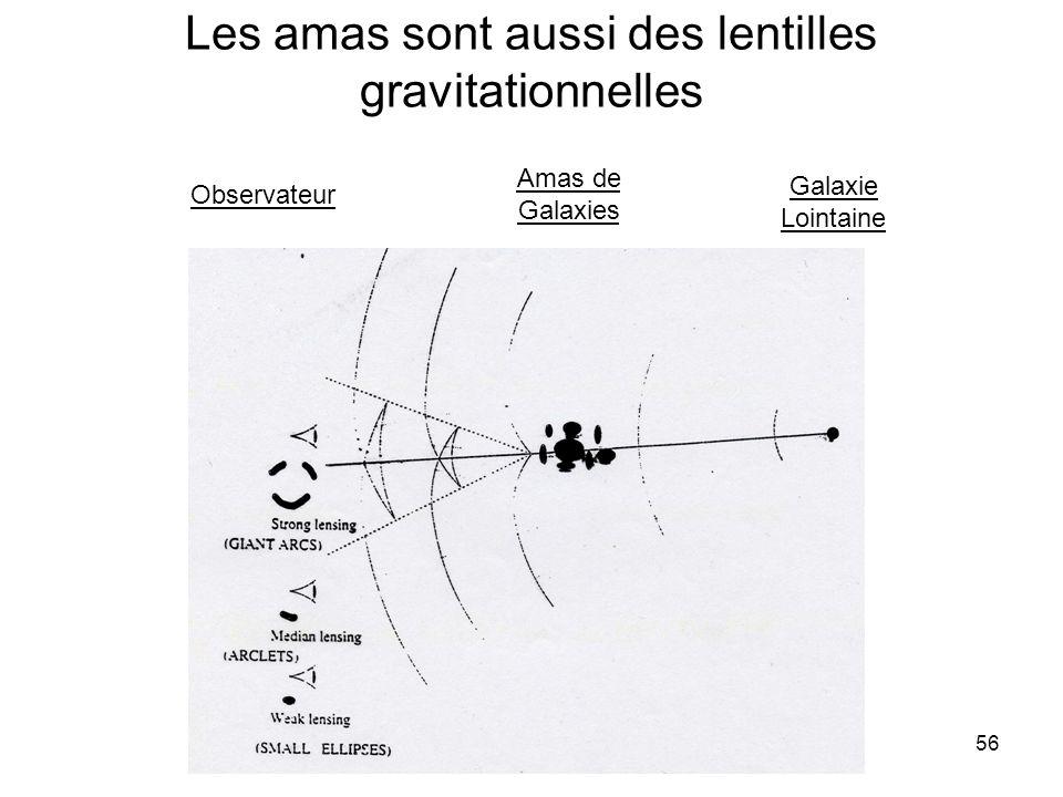 Les amas sont aussi des lentilles gravitationnelles
