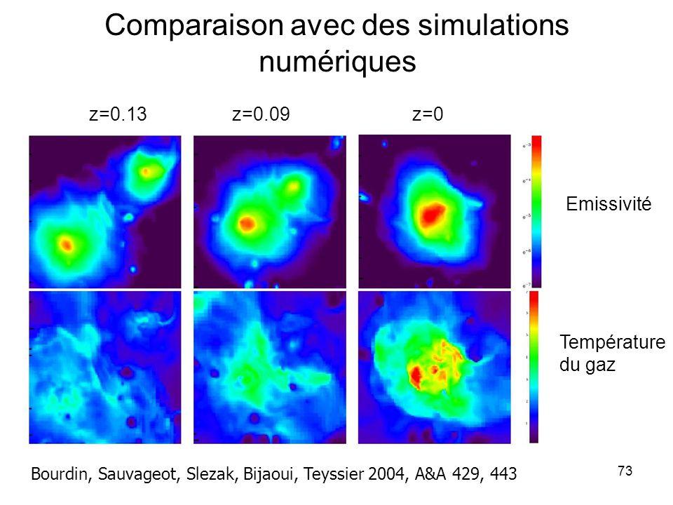 Comparaison avec des simulations numériques
