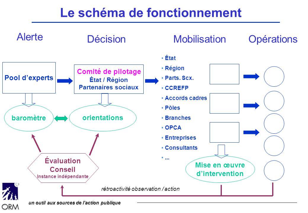 Le schéma de fonctionnement