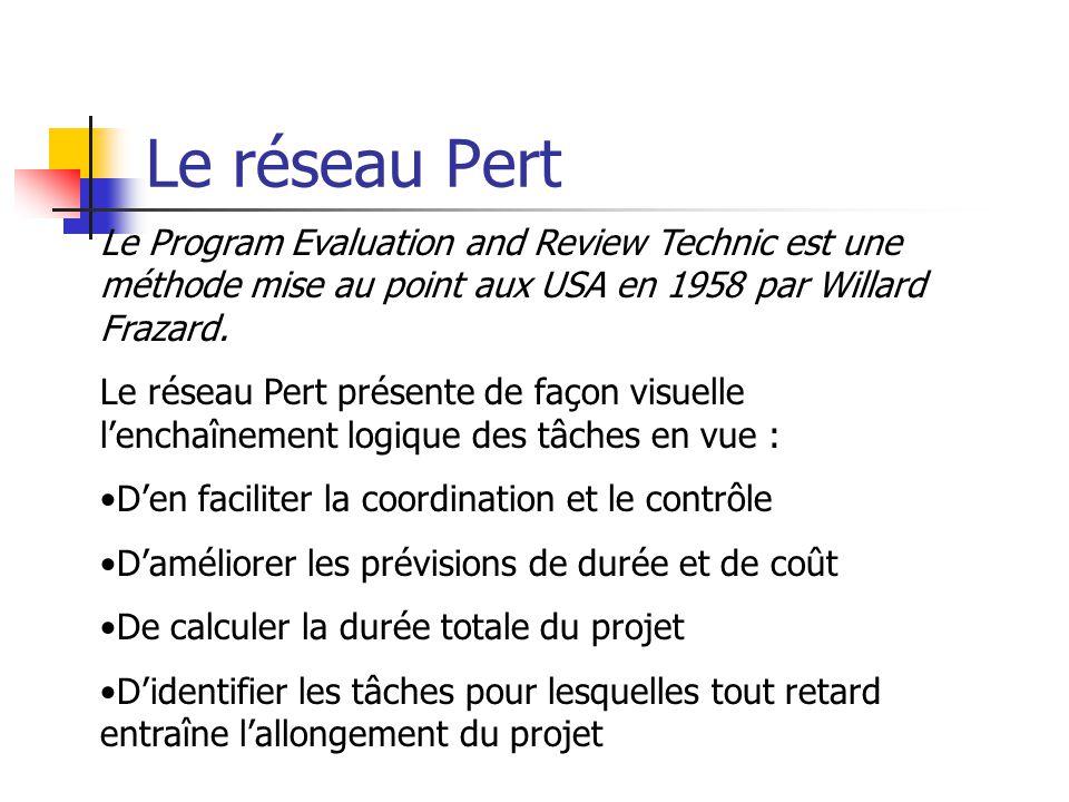 Le réseau Pert Le Program Evaluation and Review Technic est une méthode mise au point aux USA en 1958 par Willard Frazard.