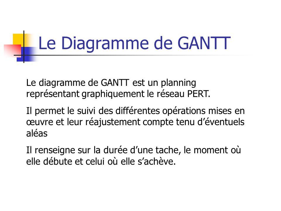 Le Diagramme de GANTT Le diagramme de GANTT est un planning représentant graphiquement le réseau PERT.