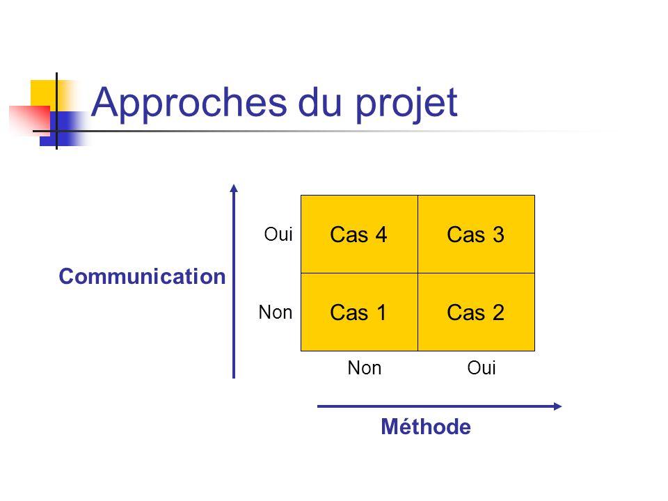Approches du projet Cas 4 Cas 3 Communication Cas 1 Cas 2 Méthode Oui