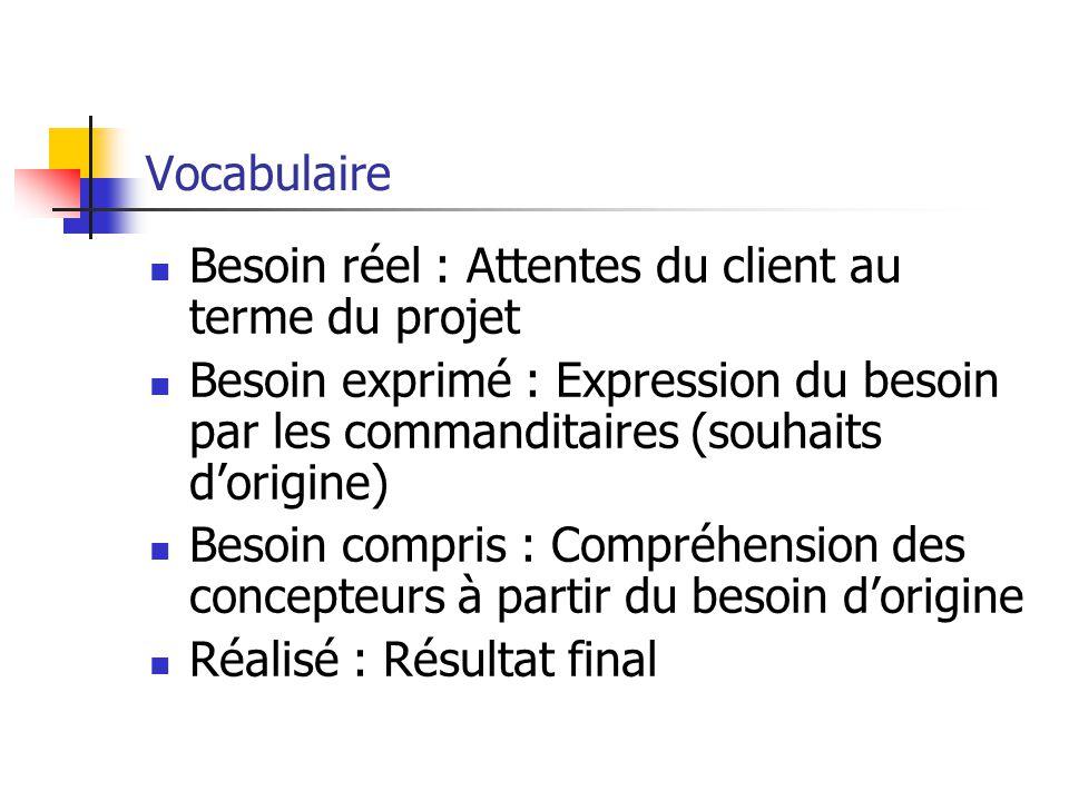 Vocabulaire Besoin réel : Attentes du client au terme du projet. Besoin exprimé : Expression du besoin par les commanditaires (souhaits d'origine)