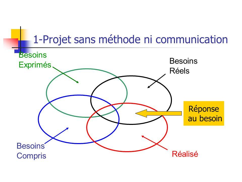 1-Projet sans méthode ni communication