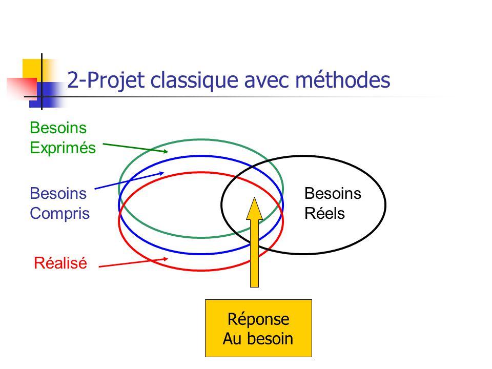 2-Projet classique avec méthodes