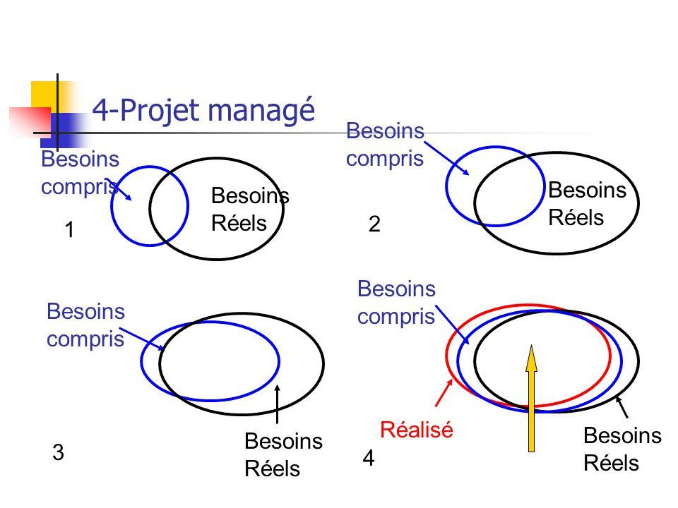 4-Projet managé Besoins compris Besoins compris Besoins Besoins Réels