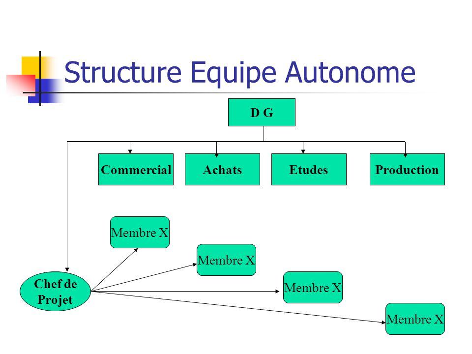 Structure Equipe Autonome