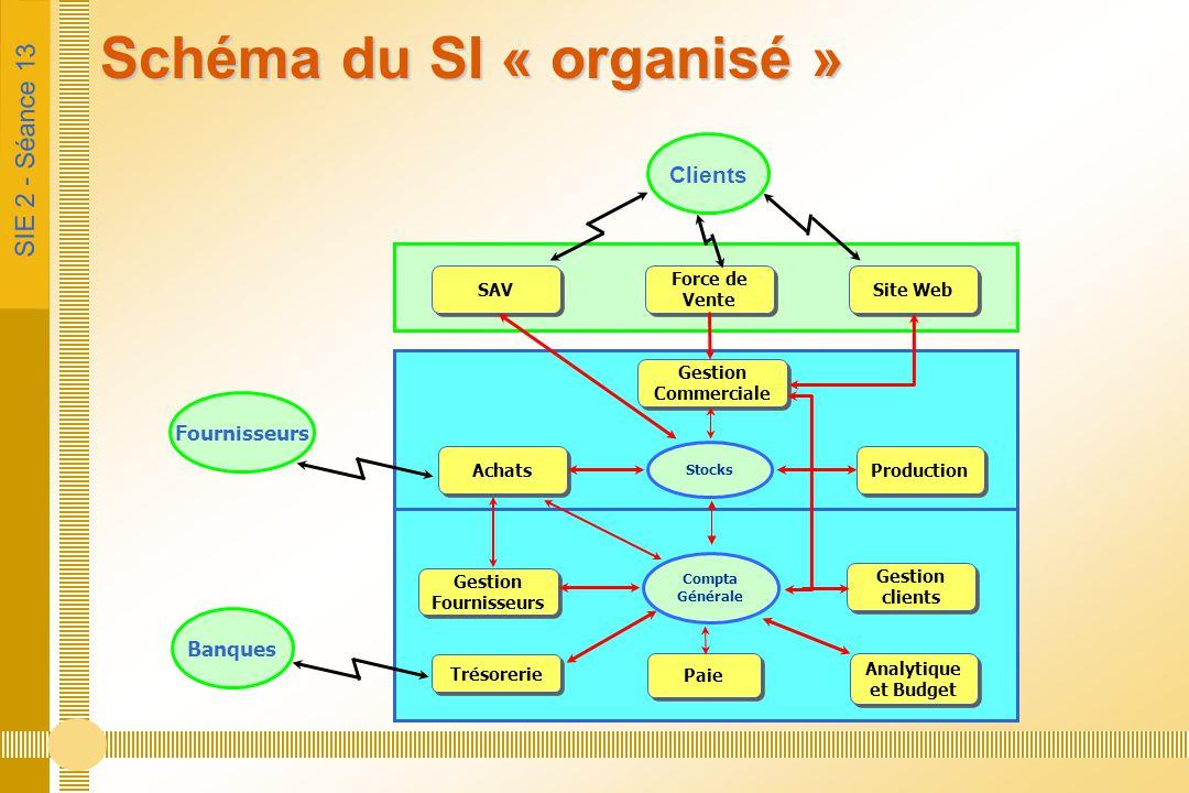 Schéma du SI « organisé »
