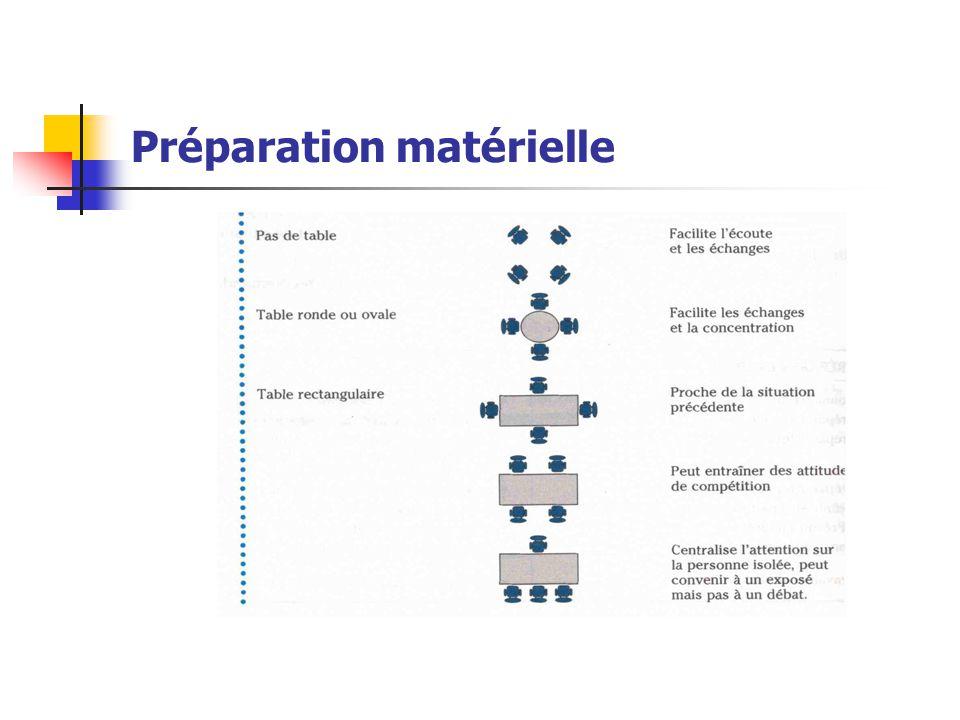 Préparation matérielle