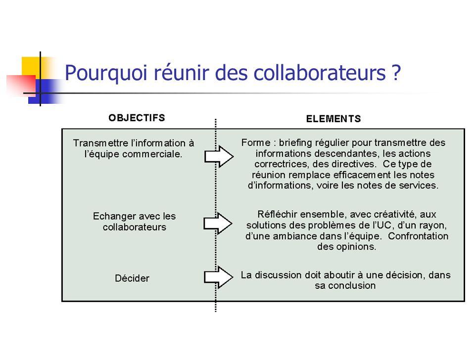 Pourquoi réunir des collaborateurs
