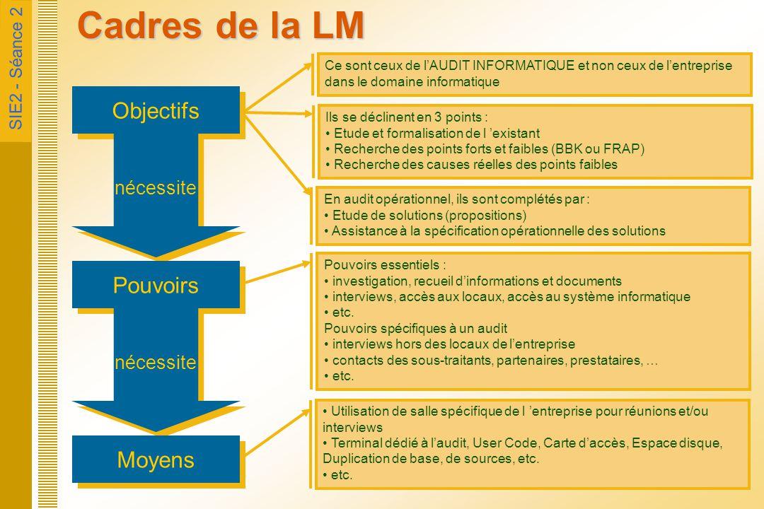 Cadres de la LM Objectifs Pouvoirs Moyens nécessite nécessite