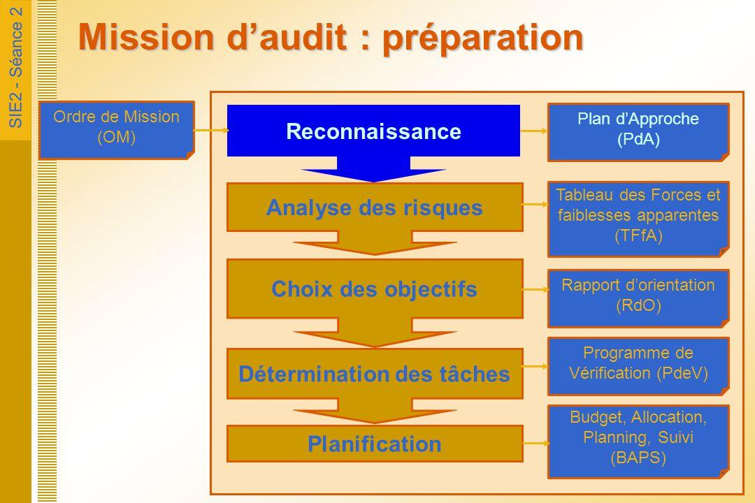 Mission d'audit : préparation
