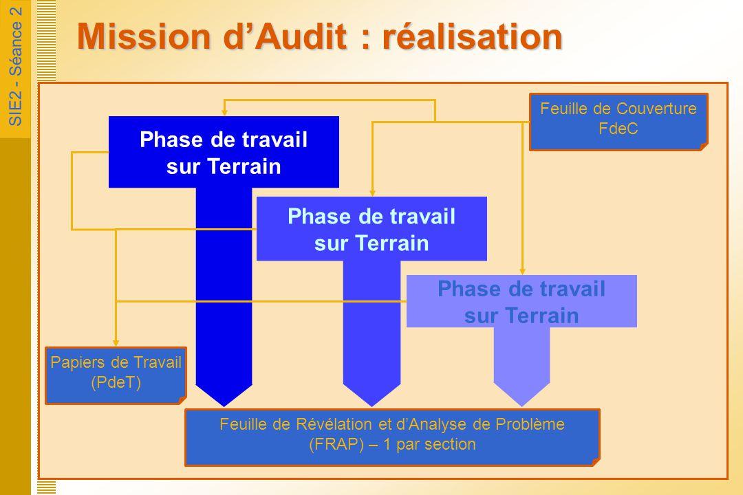 Mission d'Audit : réalisation