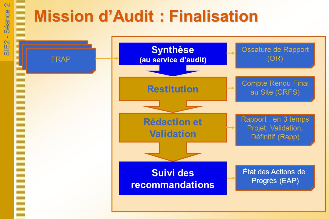 Mission d'Audit : Finalisation