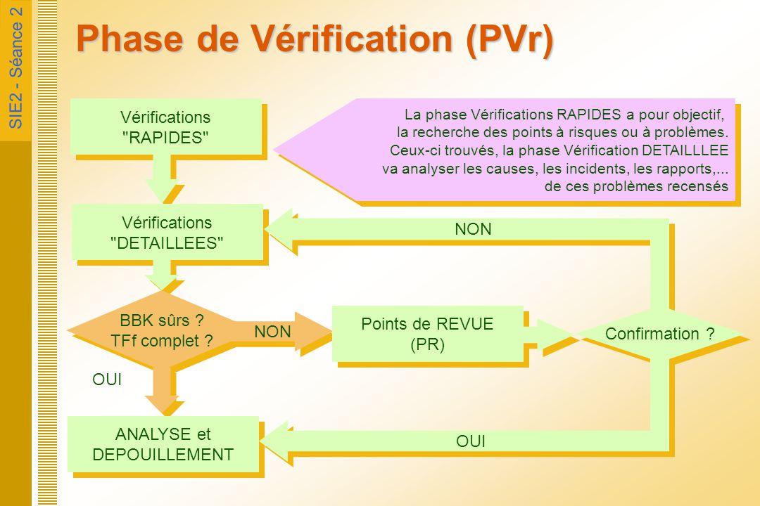 Phase de Vérification (PVr)