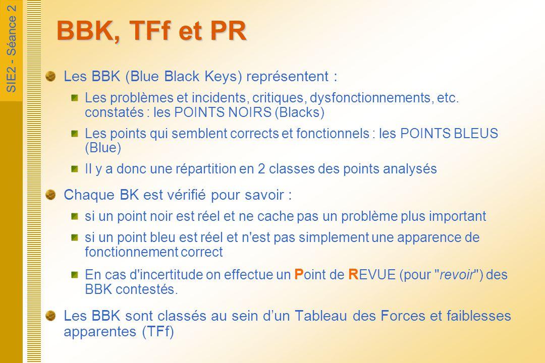 BBK, TFf et PR Les BBK (Blue Black Keys) représentent :