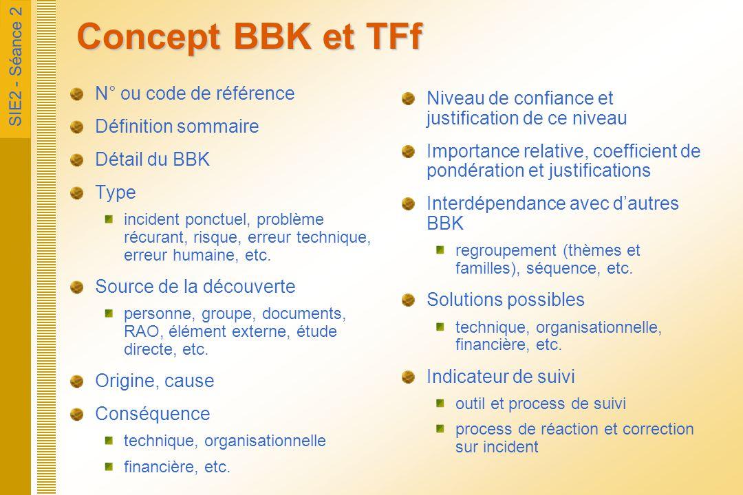 Concept BBK et TFf N° ou code de référence Définition sommaire