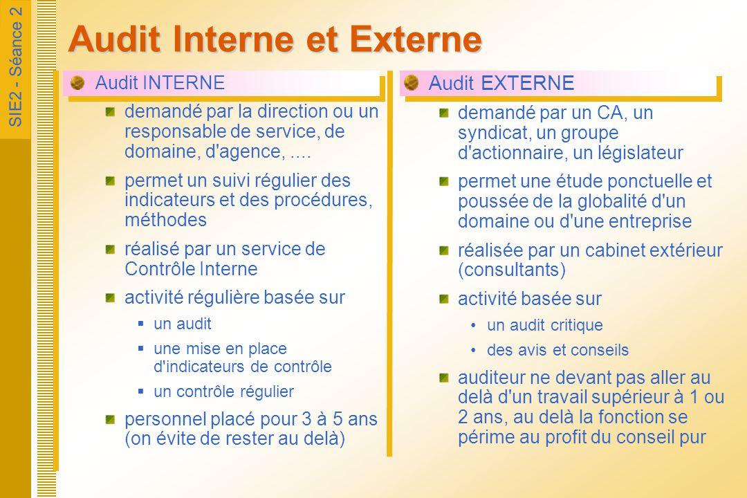 Audit Interne et Externe