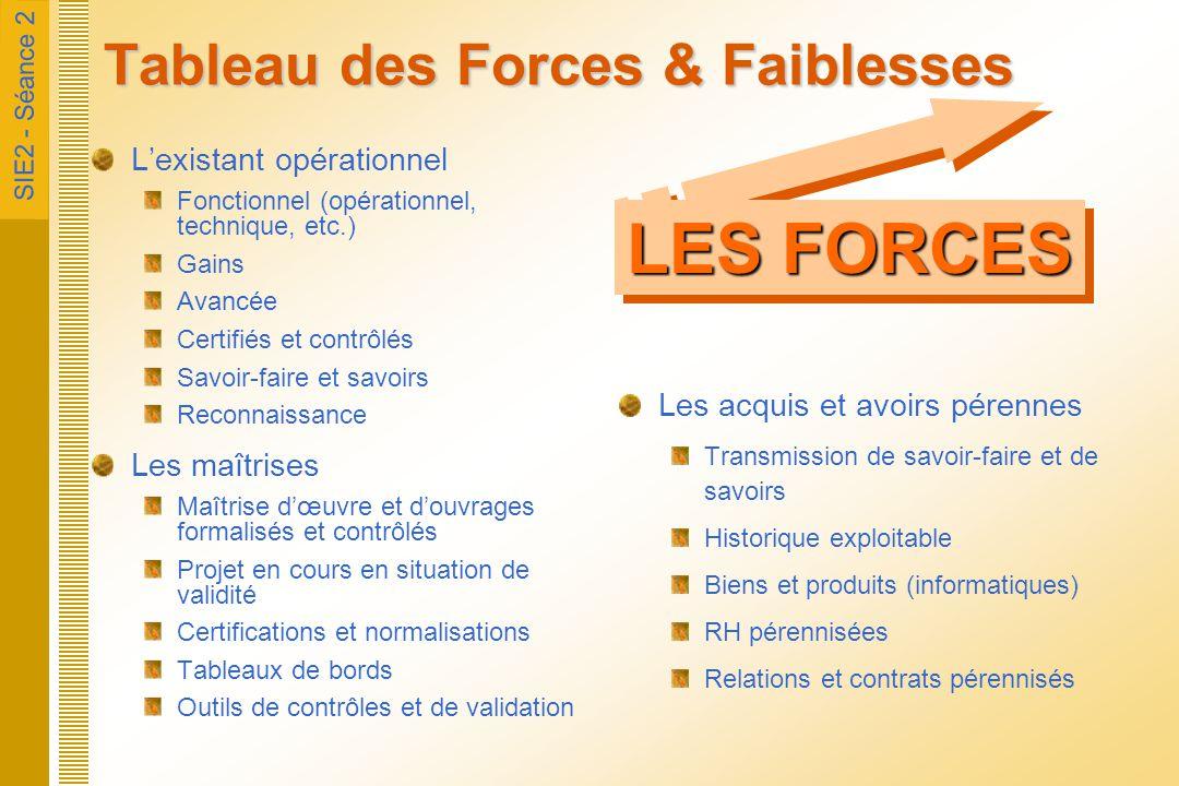 Tableau des Forces & Faiblesses