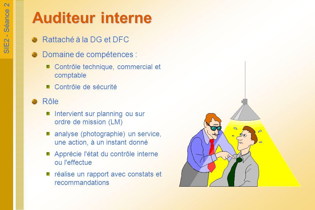 Auditeur interne Rattaché à la DG et DFC Domaine de compétences : Rôle