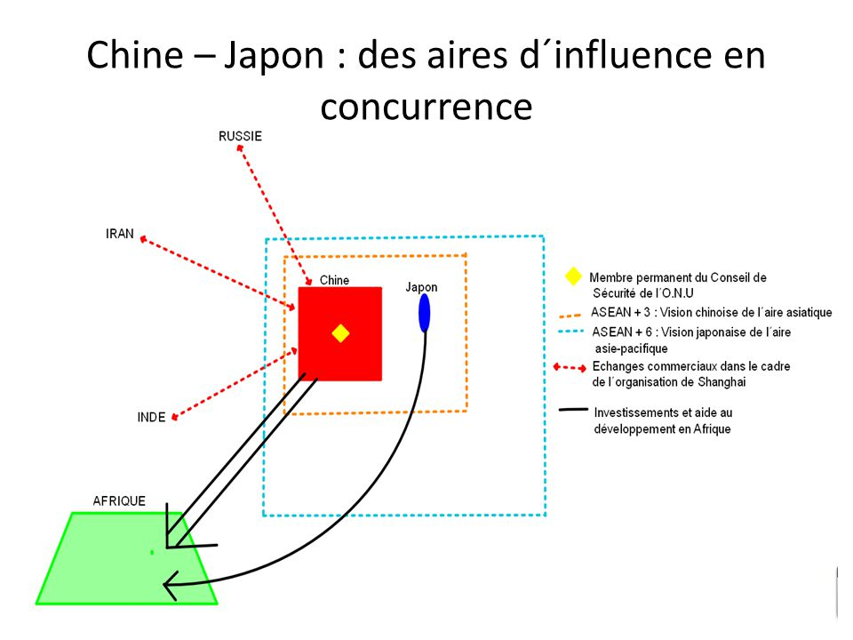 Chine – Japon : des aires d´influence en concurrence