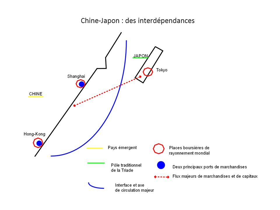 Chine-Japon : des interdépendances