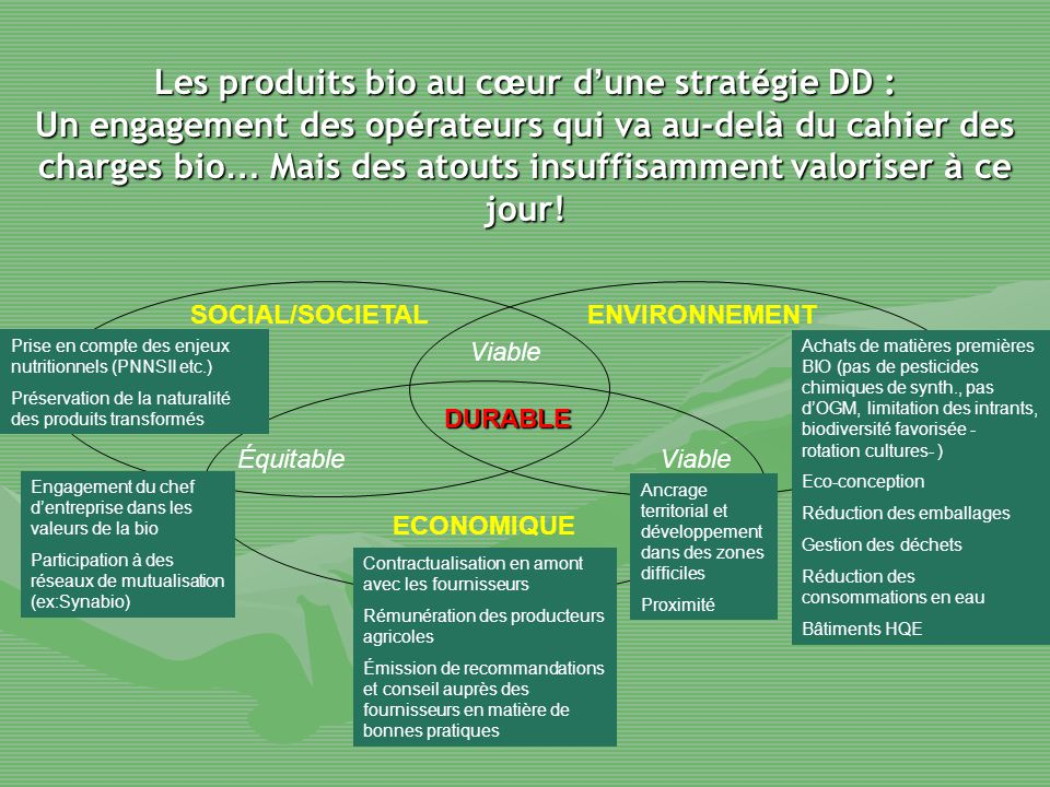 Les produits bio au cœur d'une stratégie DD :