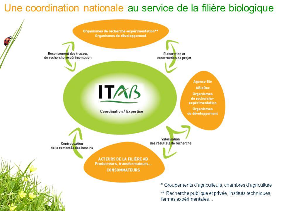Une coordination nationale au service de la filière biologique