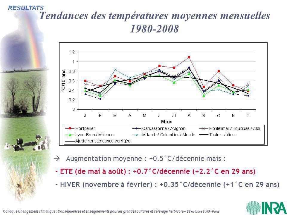 Tendances des températures moyennes mensuelles 1980-2008