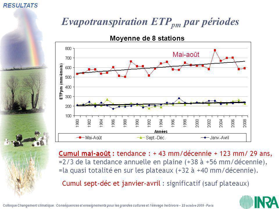 Evapotranspiration ETPpm par périodes