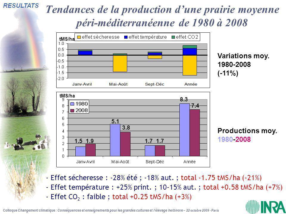 Tendances de la production d'une prairie moyenne péri-méditerranéenne de 1980 à 2008