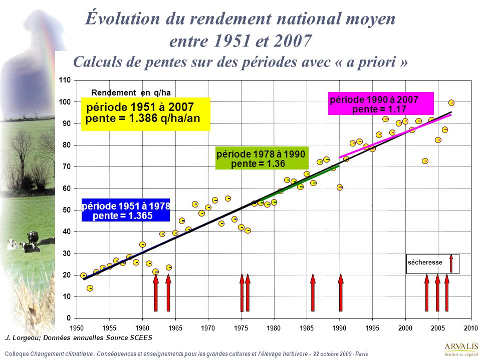 Évolution du rendement national moyen entre 1951 et 2007 Calculs de pentes sur des périodes avec « a priori »