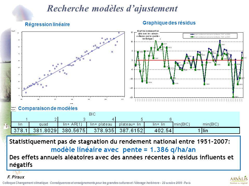 Recherche modèles d'ajustement