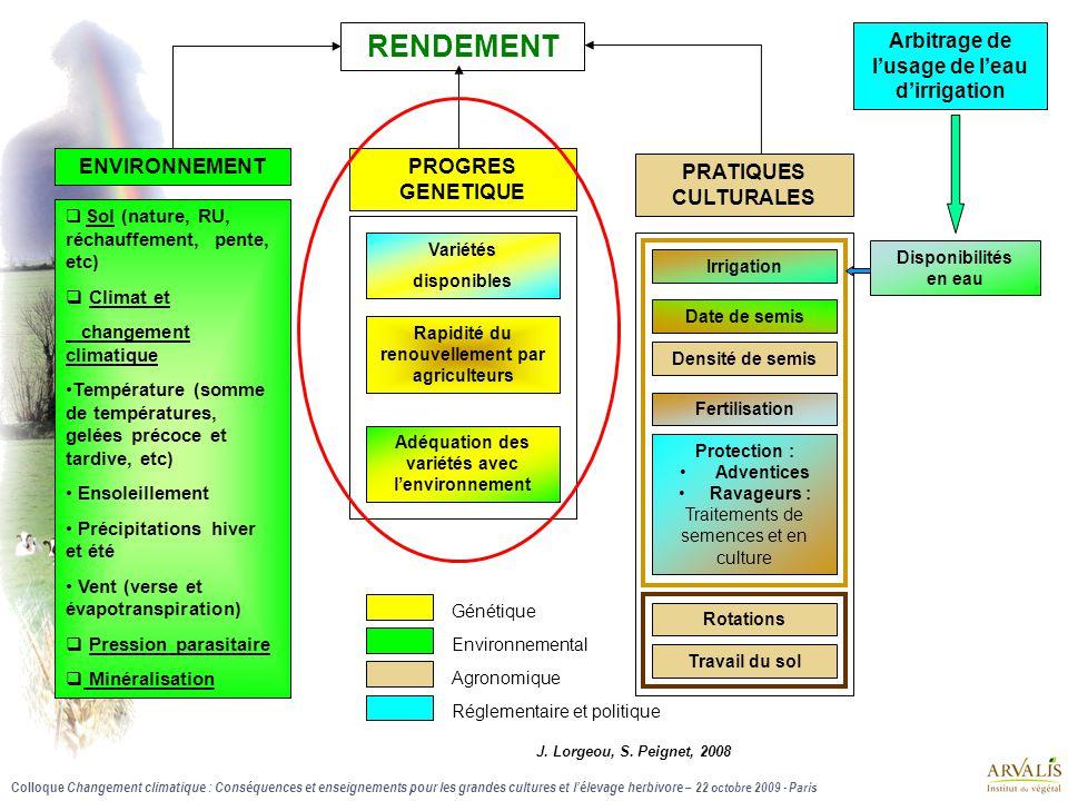 RENDEMENT Arbitrage de l'usage de l'eau d'irrigation ENVIRONNEMENT