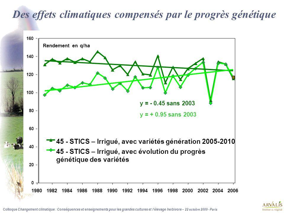 Des effets climatiques compensés par le progrès génétique