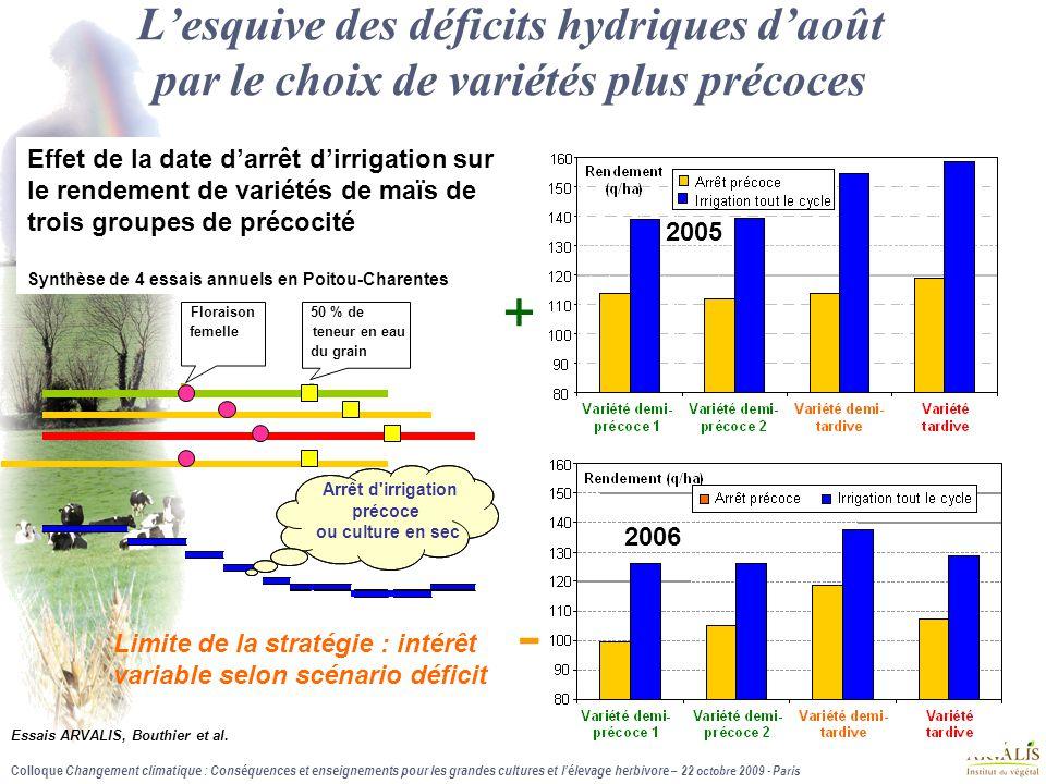L'esquive des déficits hydriques d'août par le choix de variétés plus précoces