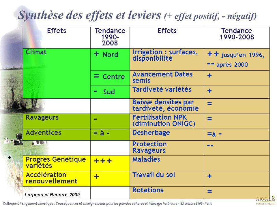 Synthèse des effets et leviers (+ effet positif, - négatif)