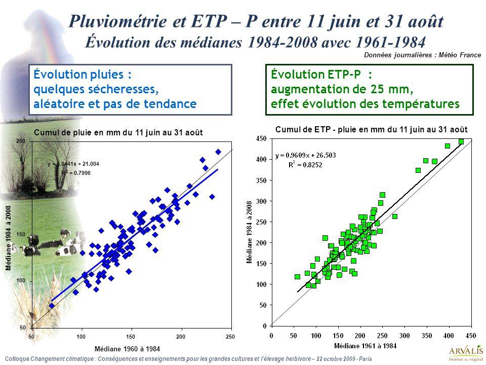 Pluviométrie et ETP – P entre 11 juin et 31 août Évolution des médianes 1984-2008 avec 1961-1984