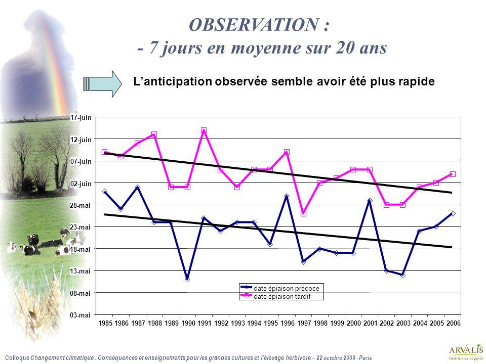 OBSERVATION : - 7 jours en moyenne sur 20 ans