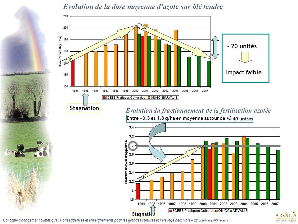 Evolution de la dose moyenne d'azote sur blé tendre