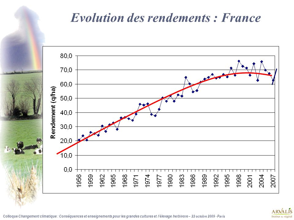 Evolution des rendements : France