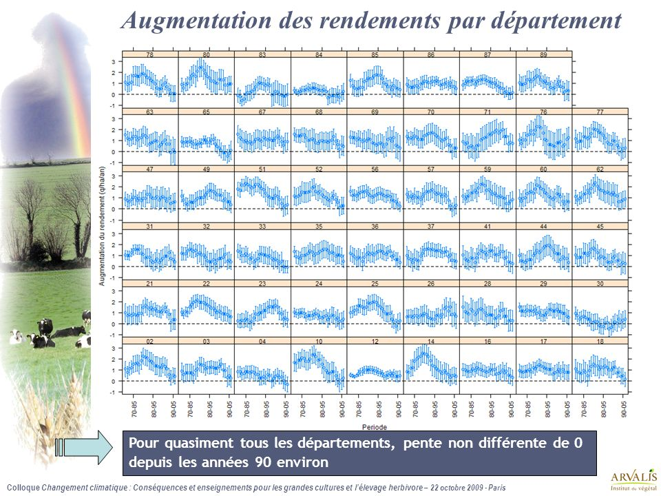 Augmentation des rendements par département