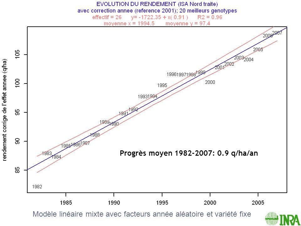 Progrès moyen 1982-2007: 0.9 q/ha/an