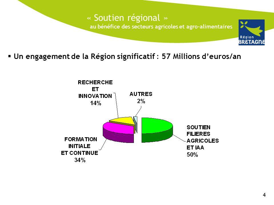 Nouvelle Alliance : Réunion des groupes politiques majorité du 04/05/2011