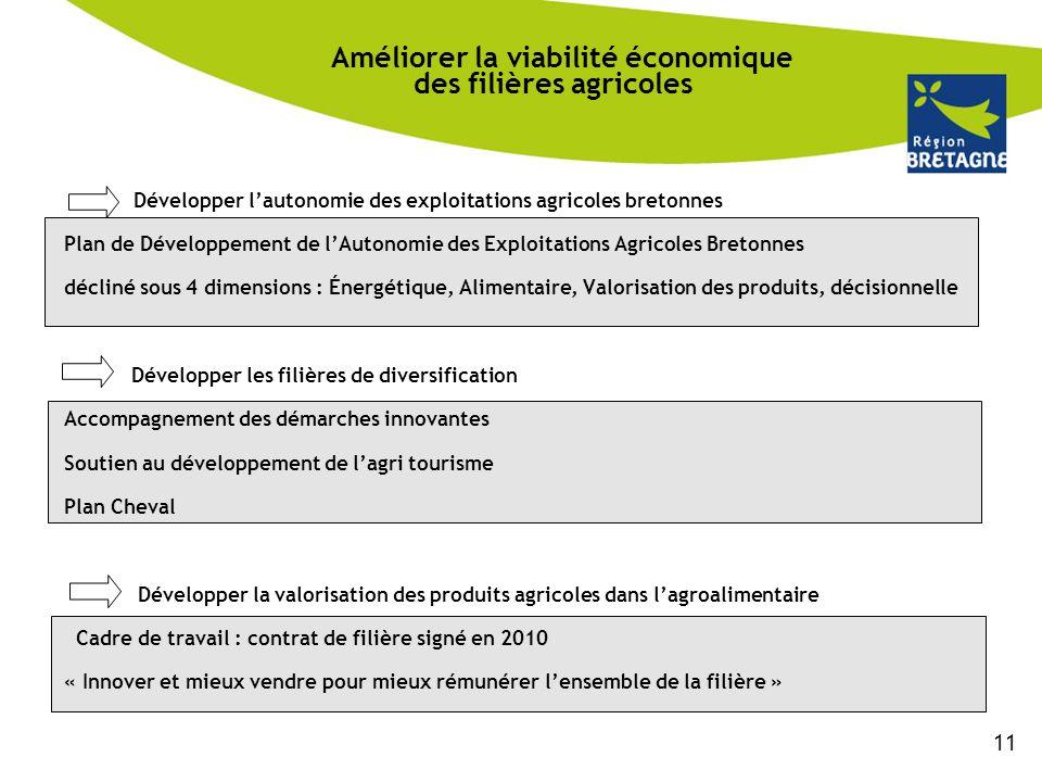 Améliorer la viabilité économique des filières agricoles