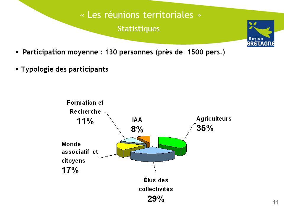 « Les réunions territoriales » Statistiques