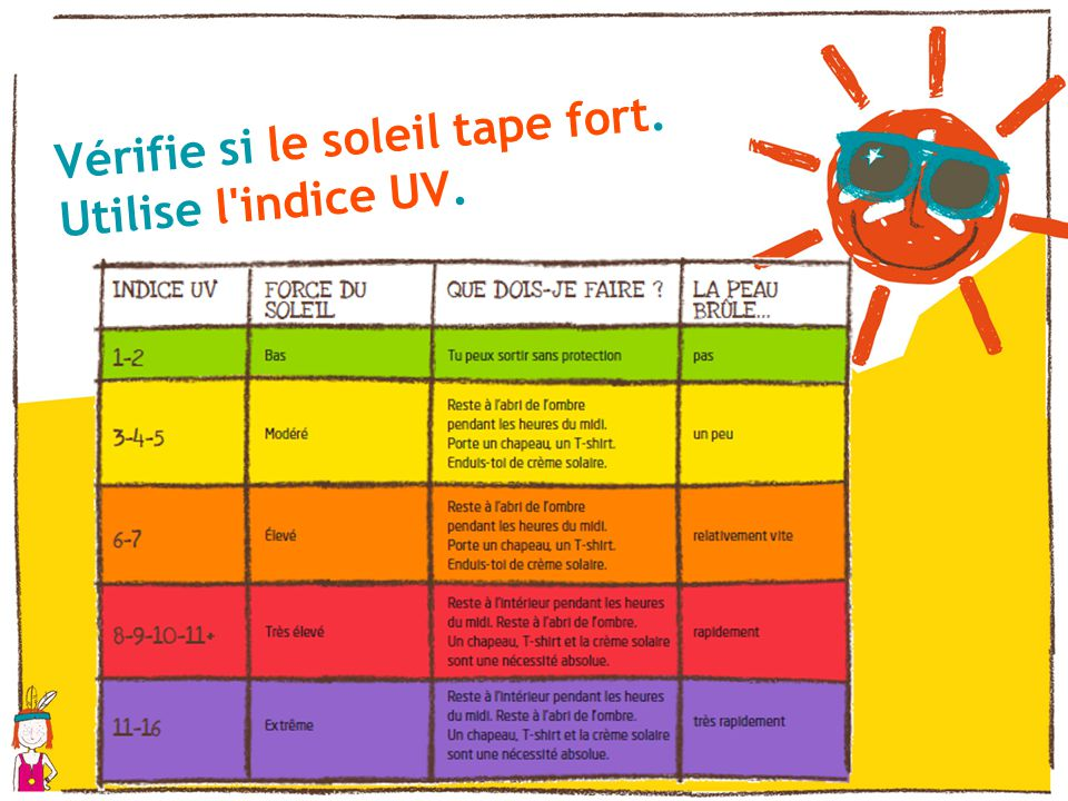 Vérifie si le soleil tape fort. Utilise l indice UV.