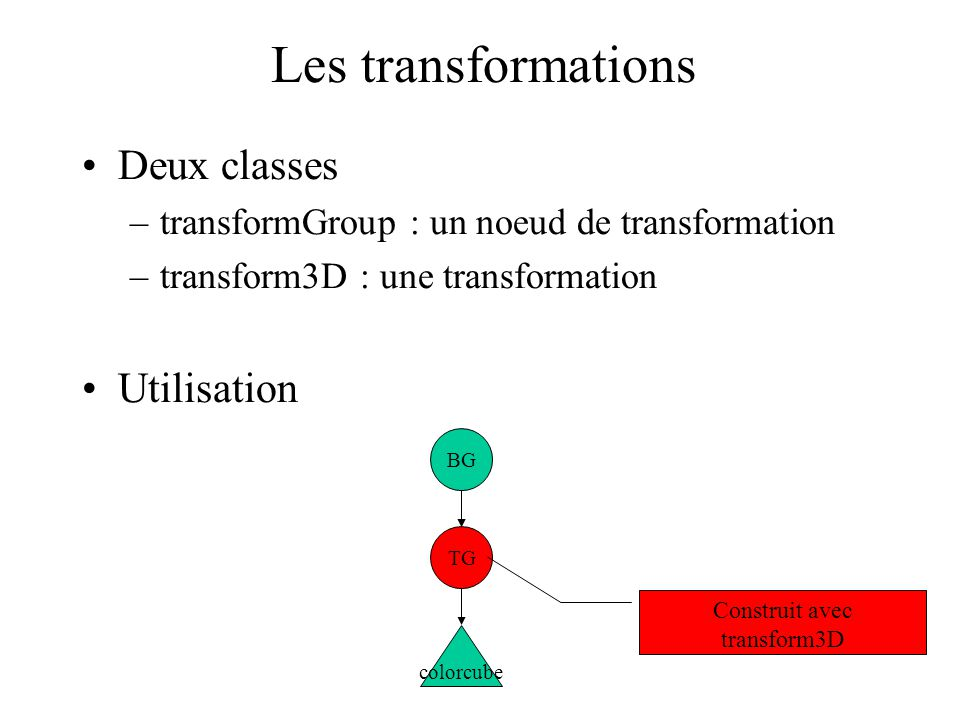 Construit avec transform3D