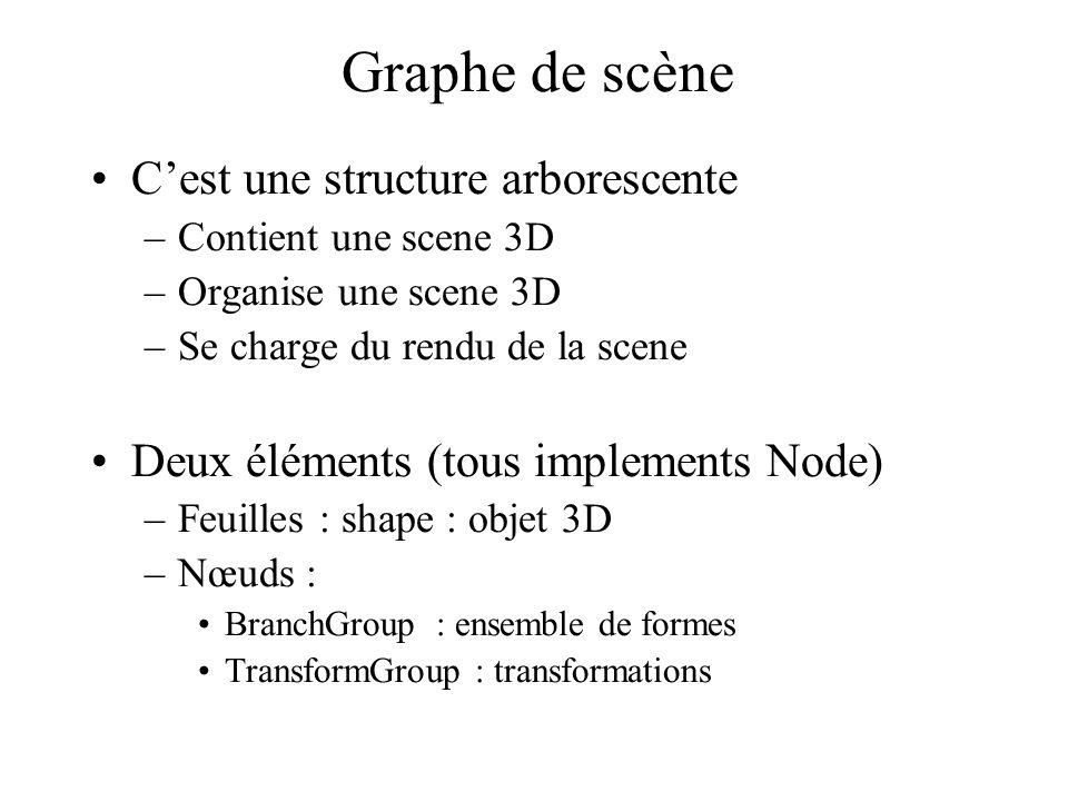 Graphe de scène C'est une structure arborescente