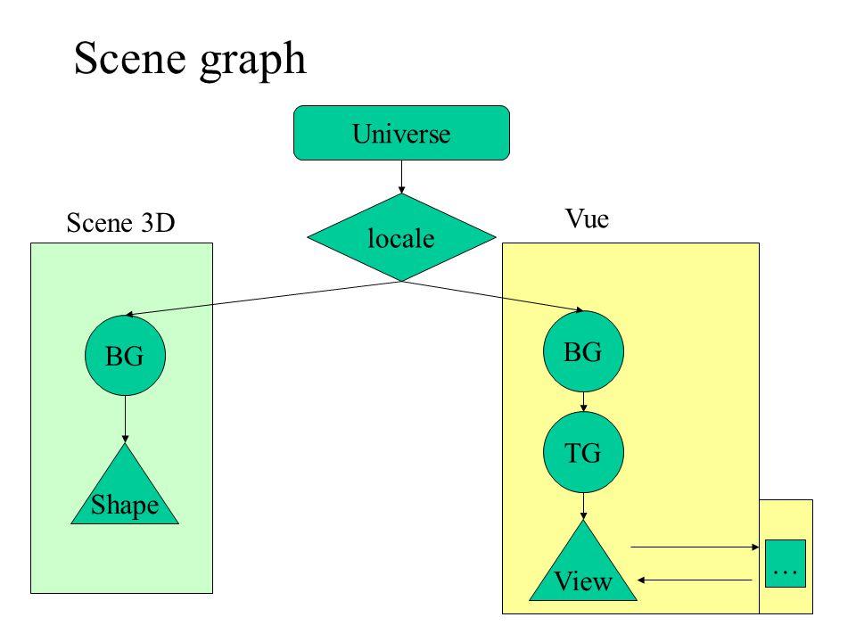 Scene graph Universe locale Scene 3D Vue BG BG TG Shape View …